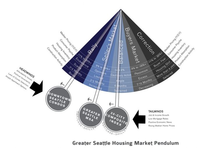 The majority of new development is residential (94-percent of the estimated 27,000 housing units being added to the skyline this decade is for rent and not for sale). Graphic by Realogics, Inc.